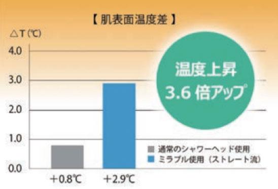 温度上昇グラフ